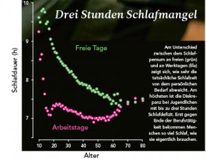 7-2015_Schlafmangel_Grafik