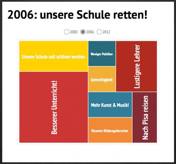 Kacheldiagramm – Magazin SCHULE ONLINEGrafiken gestalten – Kacheldiagramm – Magazin SCHULE ONLINE