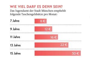 Wie viel Taschengeld ist sinnvoll? – Magazin SCHULE ONLINE