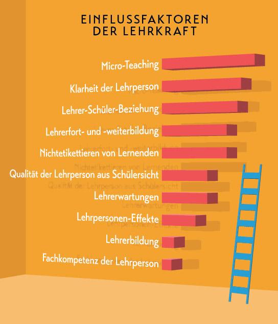 Lehrer-Autorität – Einflussfaktoren – Hattie – Magazin SCHULE ONLINE